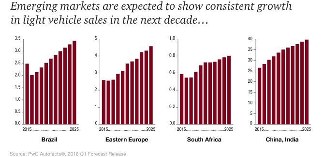 Crecimiento esperado Mercados Emergentes