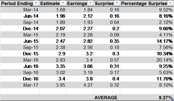Momentum Earnings