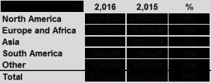 Ventas Sector 2015 2016