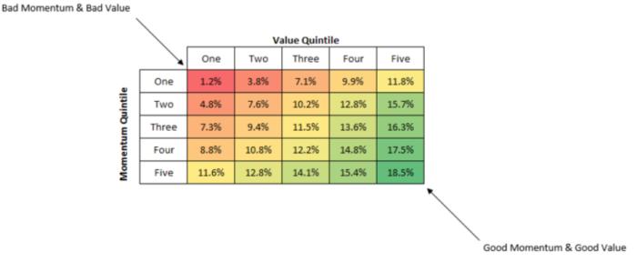 Rentabilidades value+momentum