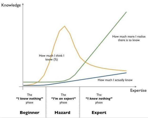 Expert graph