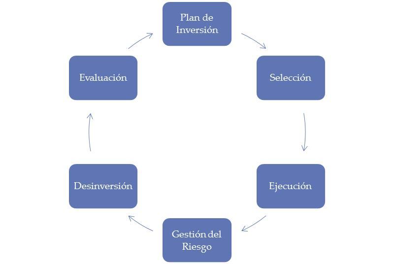 Solo esquema del Proceso de Inversión