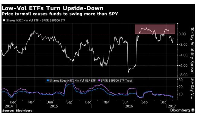 Volatilidad SB