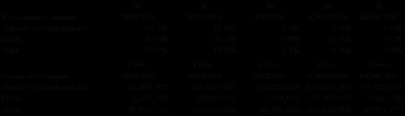 Crecimientos en Euros y %