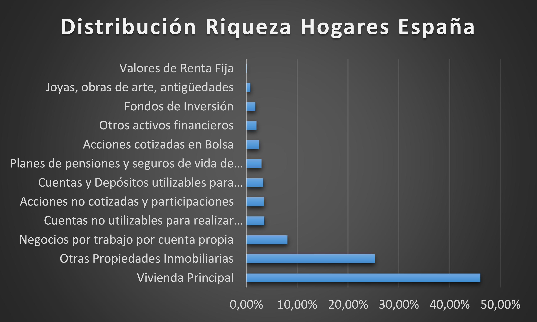 Grafico Riqueza Hogares España.xlsx