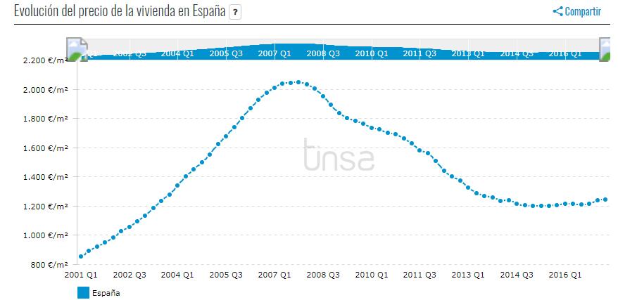 Precio vivienda España