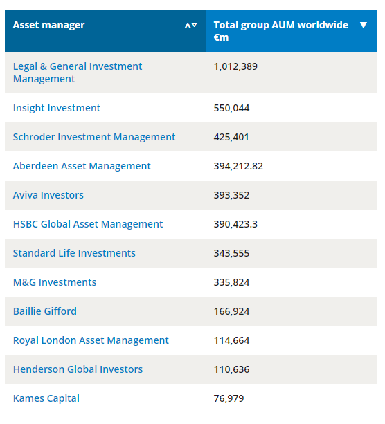 UK Asset Management Industry Top Ten