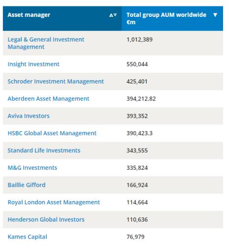 UK Asset Management Industry Top Ten