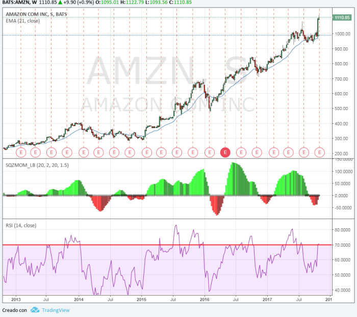 AMZN Gráfico