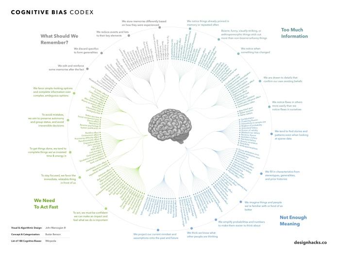 cognitive-bias-1070