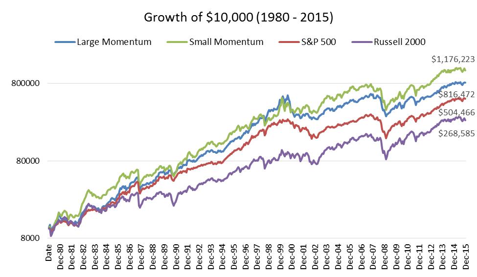 momentum graph seeking alpha