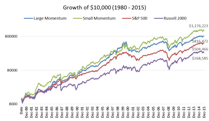 momentum graph seeking alpha