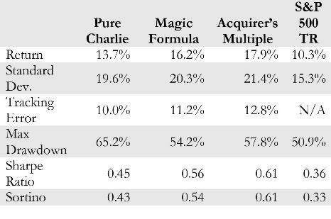 Tabla de resultados Precio, Calidad, MF, AM