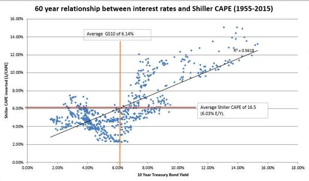 Interest Rates vs CAPE