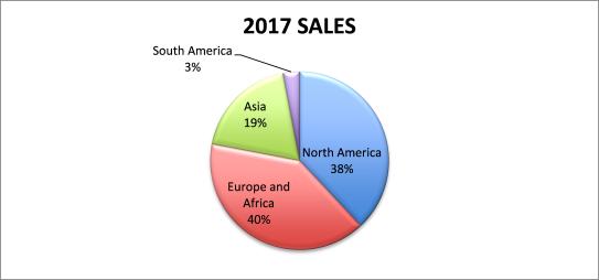2017 Sales