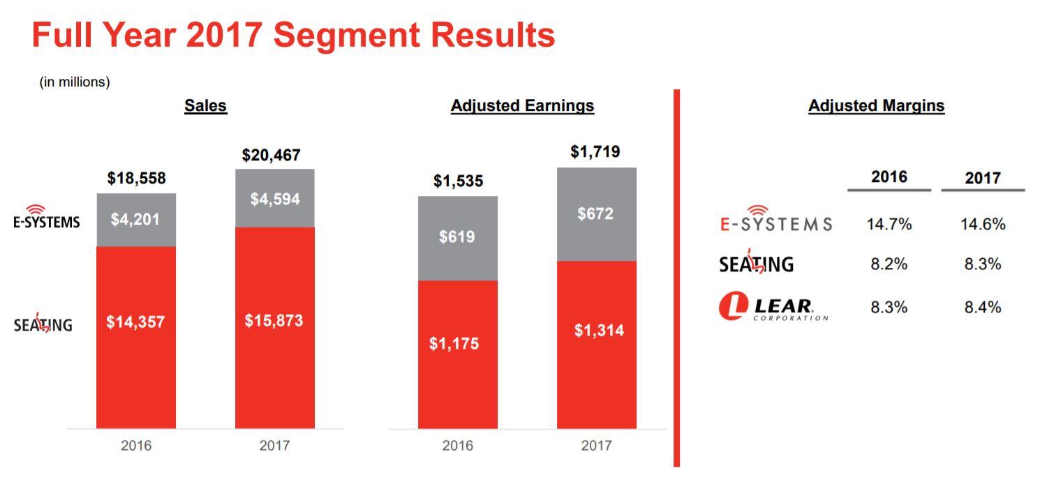 Full Year 2017 Segment Results