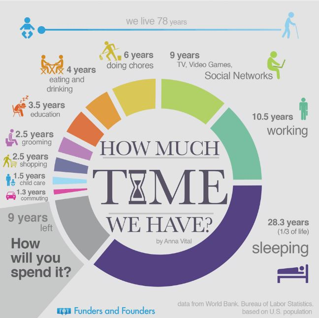 How Much Time We Have