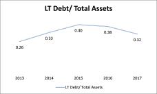LT Debt assets