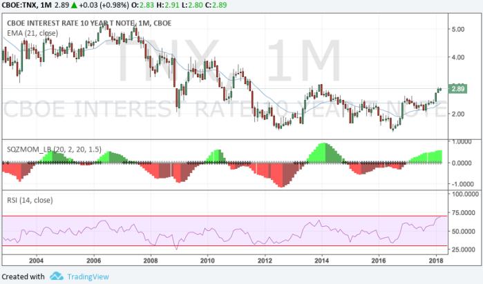 10Y Interest Rates