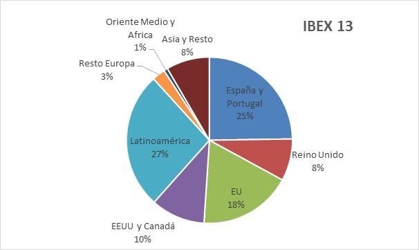 Ibex 13 españa vs resto con detalle