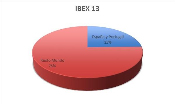 Ibex 13 españa vs resto