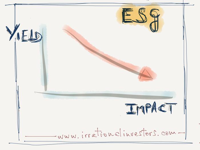 Yield vs Impact