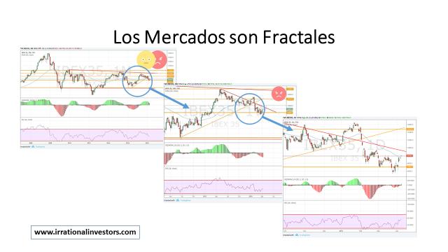 Los Mercados son Fractales Imagen
