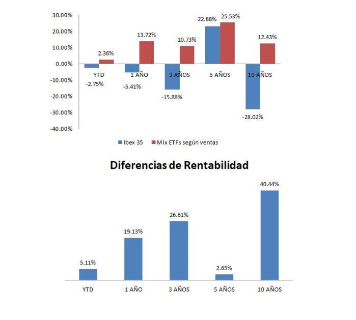 Rentabilidades ibex vs Sintético y Diferencias