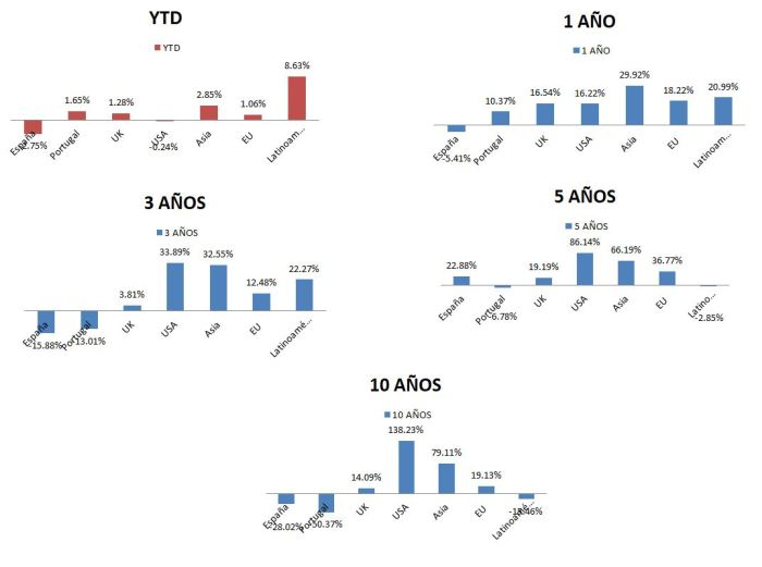 Rentabilidades Indices