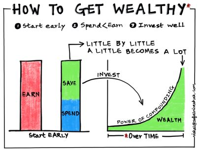 how-to-get-wealthy-safal-niveshak-main