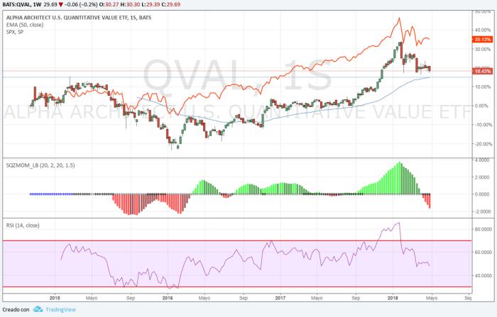 QVAL vs S&P