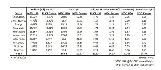 Relative Valuations 2