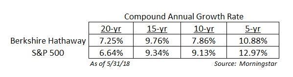 Rentabilidades últimos años de Buffett