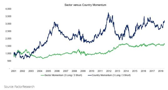 Sector vs Country Momentum