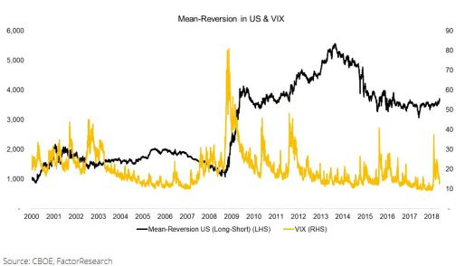 Tactical Mean Reversion
