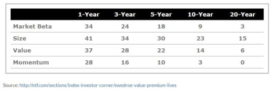Considerations in Momentum Investing