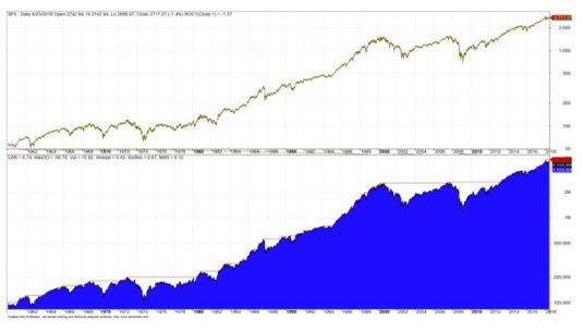 Passive Investor