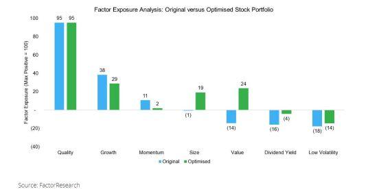 Stock Portfolio Op