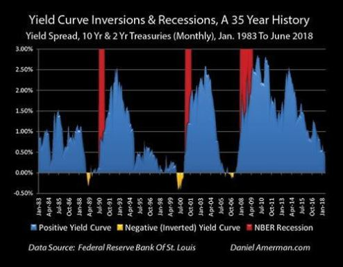 Understanding the Yield Curve