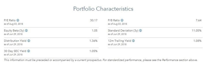Características ETF