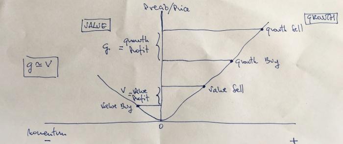 Value=Growth 5
