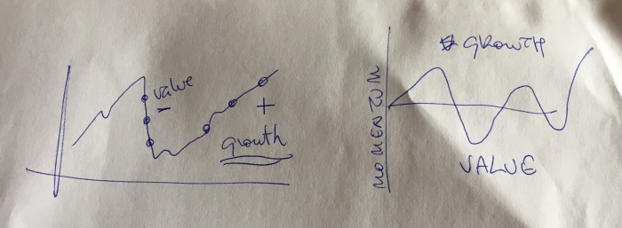 Value=Growth