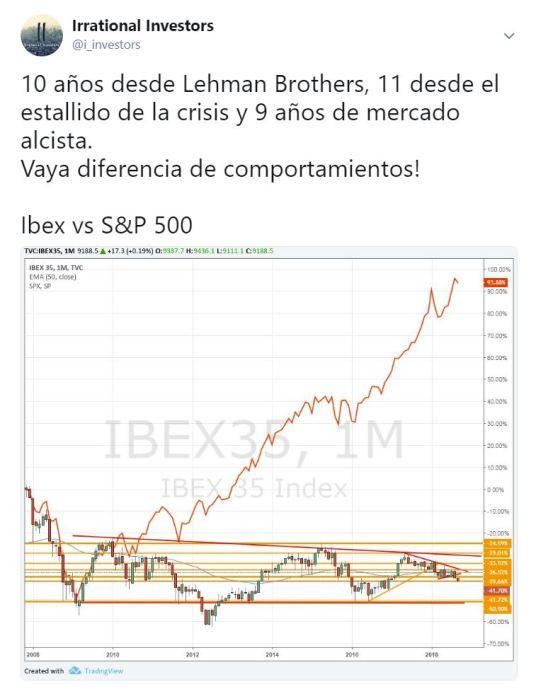 10 años desde Lehman