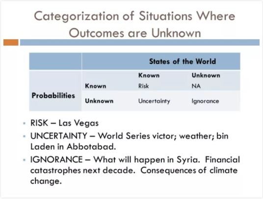 Risk, Uncertainty