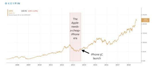 The iphone franchise
