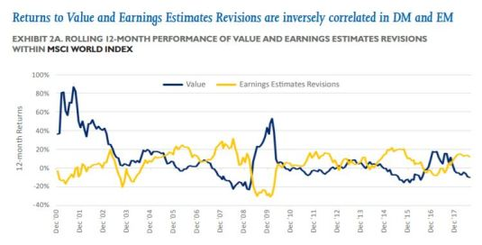 Value and Earnings Estimates Rev