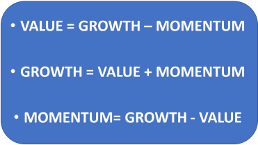 VALUE = GROWTH - MOMENTUM