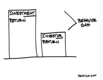 Behavior gap
