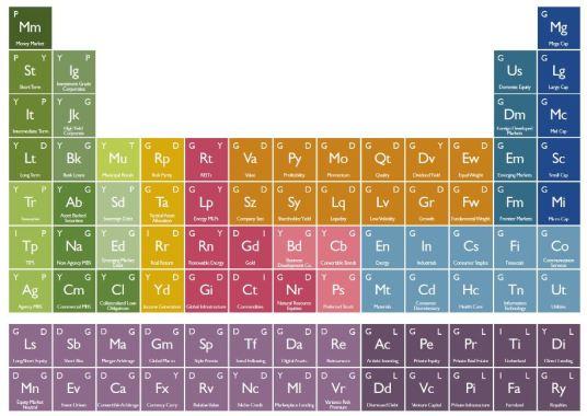 the periodic